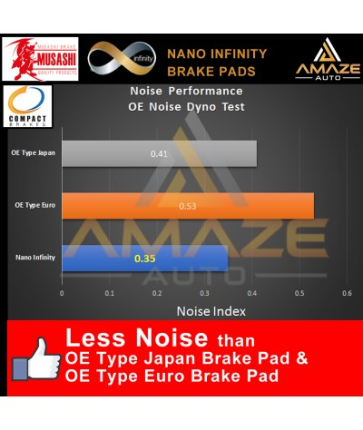 Compact Nano Infinity Brake Pad for Toyota Vios 3rd Gen Spec G/S (NCP150) (2013 - 2018) (Front)