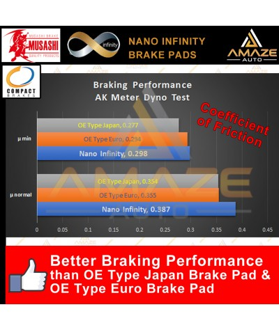 Musashi Nano Infinity Brake Pad for Proton Preve (2012-Current) (Front)