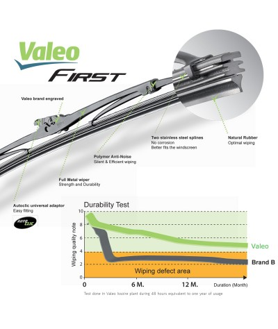 Valeo First Wiper Blade for Toyota Wish 2nd Gen (2009 - Current) (2pcs/set)